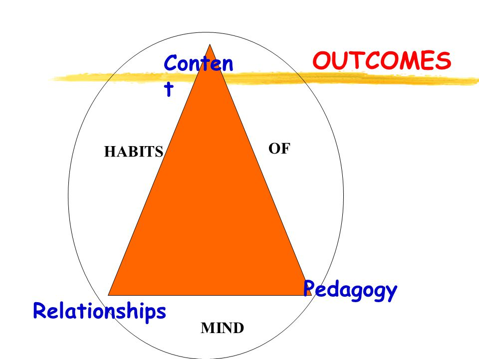 Conten t Pedagogy Relationships HABITS OF MIND OUTCOMES