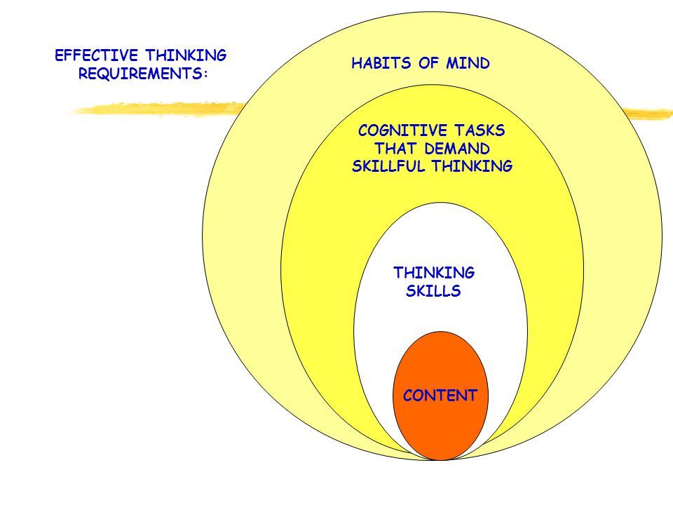THINKING SKILLS HABITS OF MIND COGNITIVE TASKS THAT DEMAND SKILLFUL THINKING EFFECTIVE THINKING REQUIREMENTS: CONTENT THINKING SKILLS