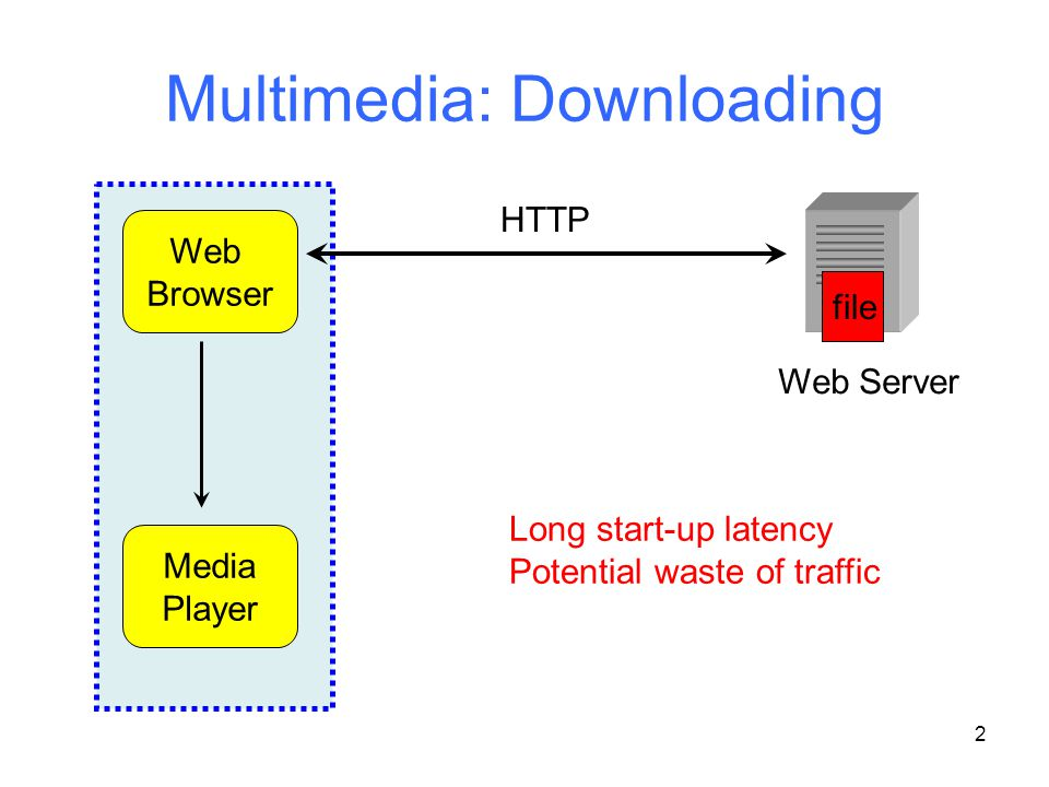 2 Multimedia: Downloading Web Server Web Browser Media Player HTTP file Long start-up latency Potential waste of traffic