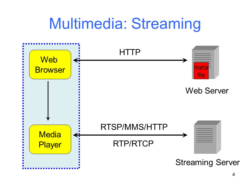 4 Multimedia: Streaming Web Server Web Browser Media Player HTTP meta file Streaming Server RTSP/MMS/HTTP RTP/RTCP
