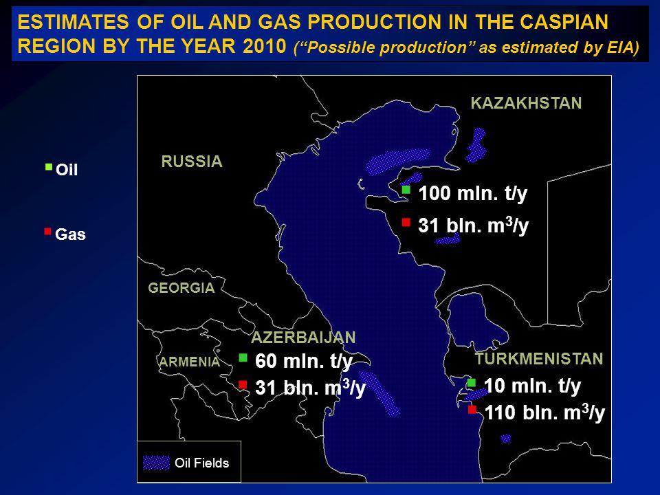 KAZAKHSTAN RUSSIA AZERBAIJAN GEORGIA TURKMENISTAN Oil Fields ARMENIA Oil Gas 60 mln. t/y 31 bln. m 3 /y 100 mln. t/y 31 bln. m 3 /y 10 mln. t/y 110 bl
