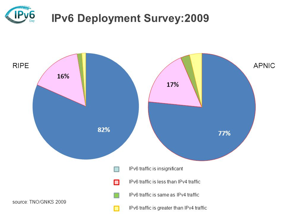 source: TNO/GNKS 2009 IPv6 traffic is insignificant IPv6 traffic is less than IPv4 traffic IPv6 traffic is same as IPv4 traffic IPv6 traffic is greater than IPv4 traffic RIPEAPNIC IPv6 Deployment Survey:2009