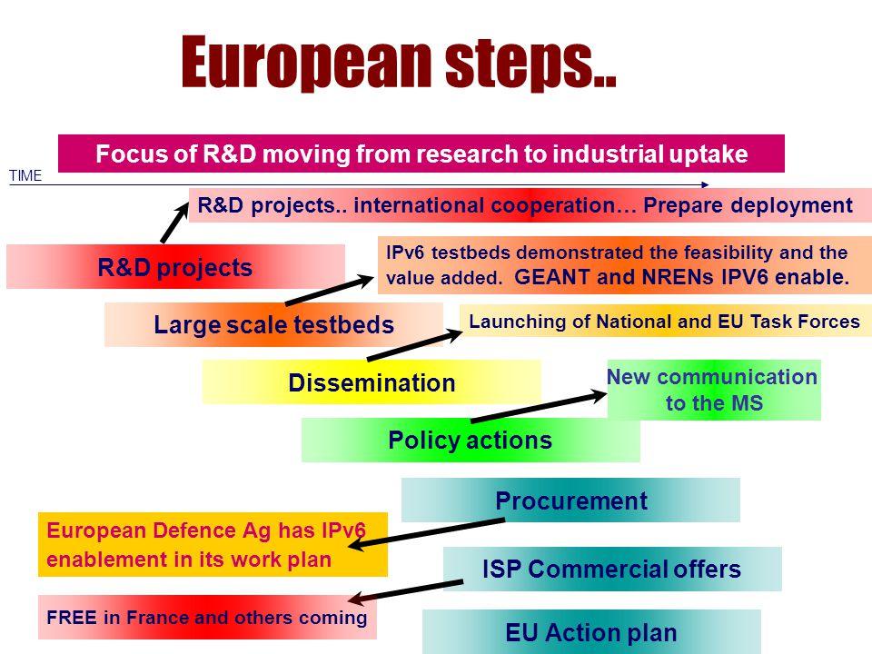 European steps..