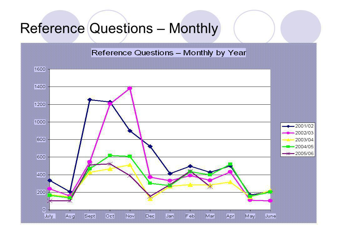 Reference Questions – Monthly