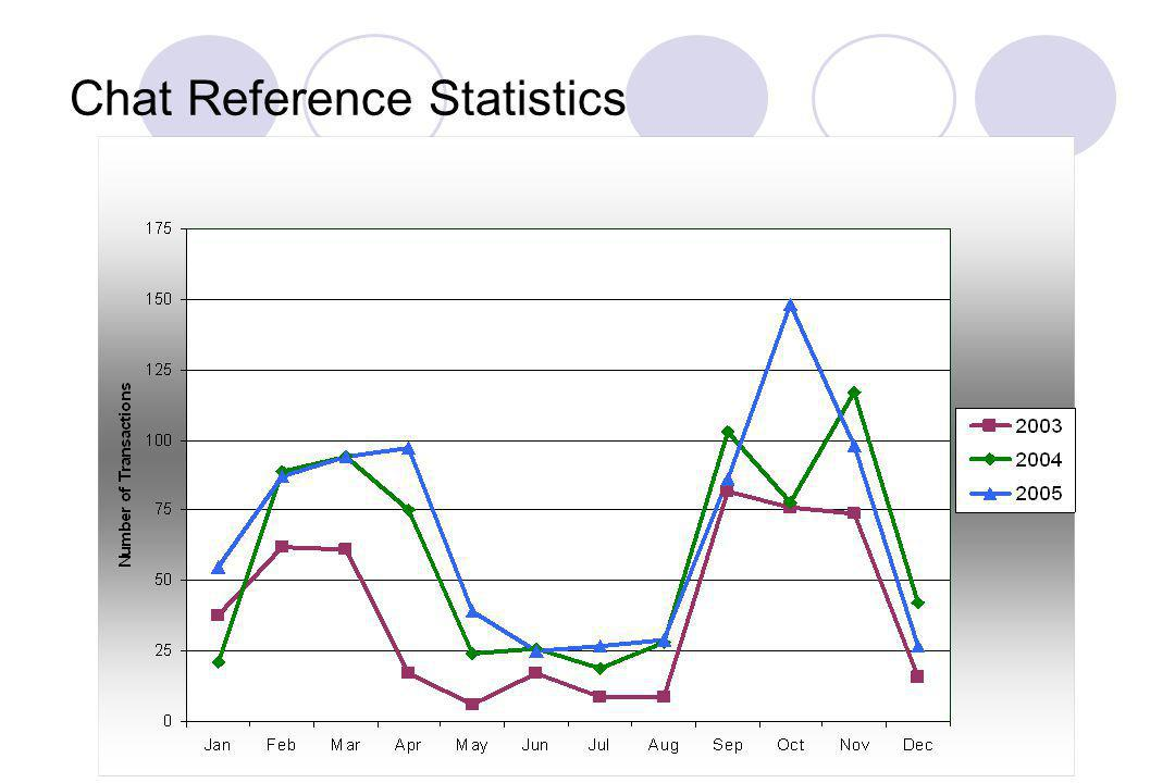 Chat Reference Statistics