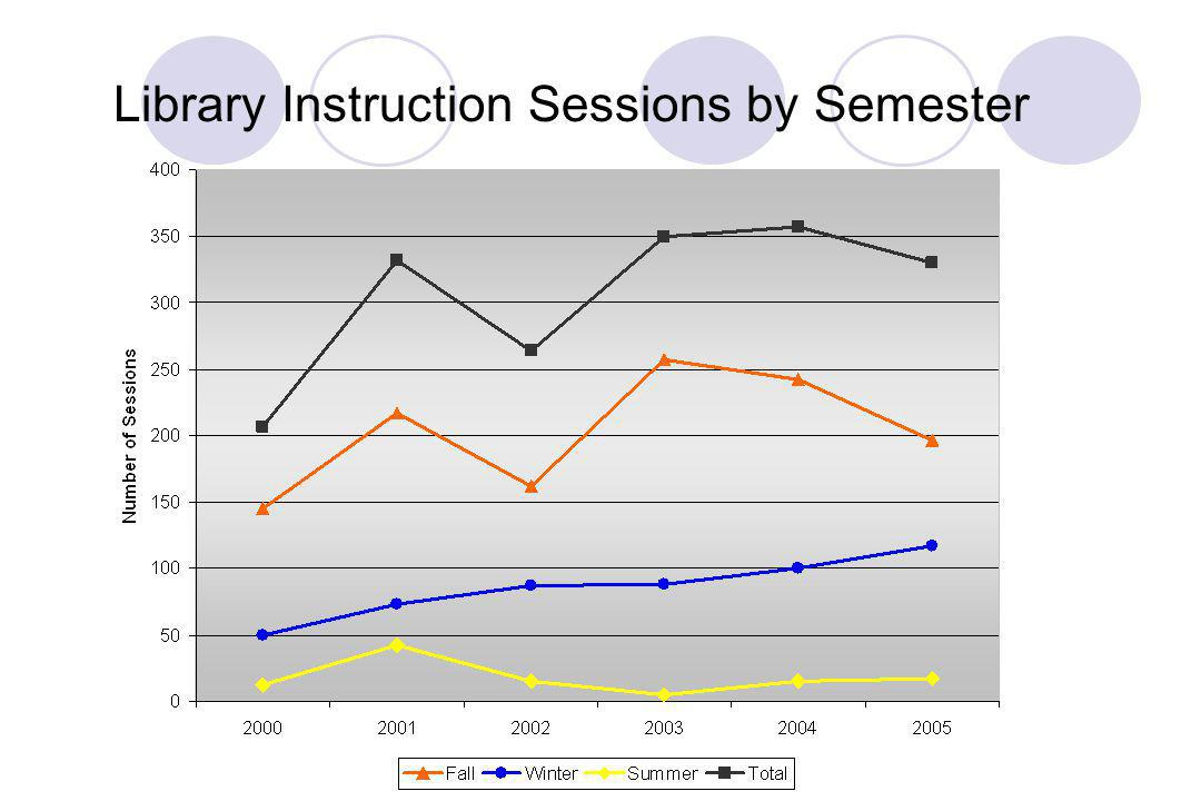 Library Instruction Sessions by Semester