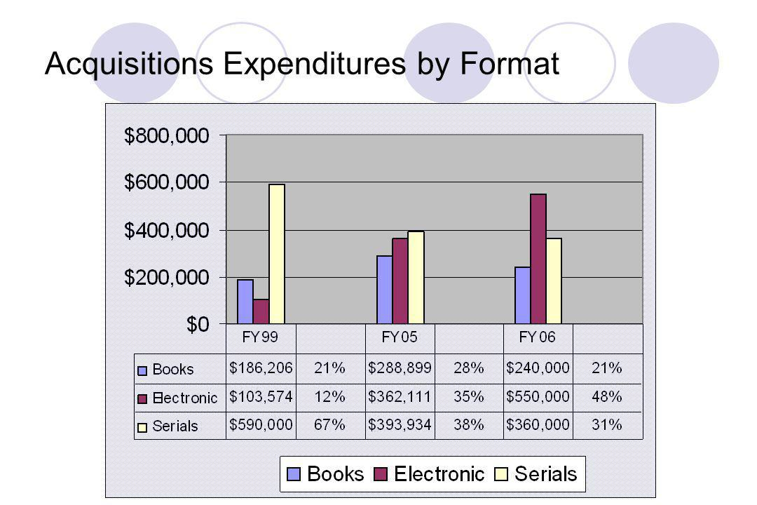 Acquisitions Expenditures by Format