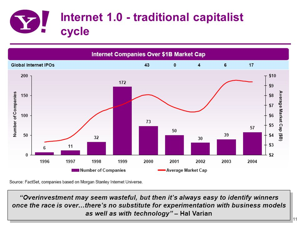 11 Internet 1.0 - traditional capitalist cycle Overinvestment may seem wasteful, but then its always easy to identify winners once the race is over…theres no substitute for experimentation with business models as well as with technology – Hal Varian