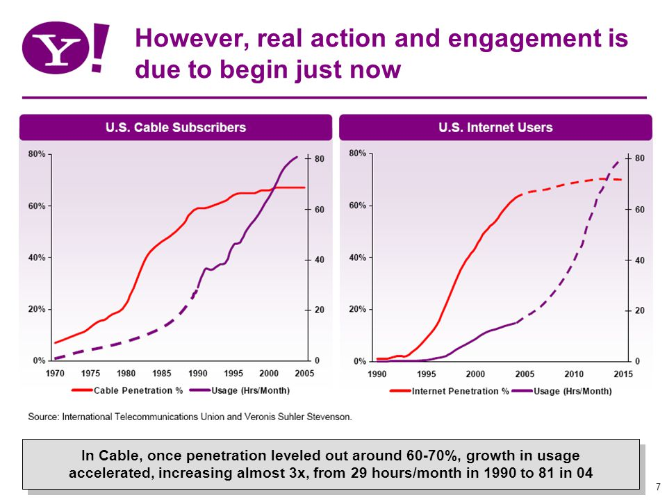 7 However, real action and engagement is due to begin just now In Cable, once penetration leveled out around 60-70%, growth in usage accelerated, increasing almost 3x, from 29 hours/month in 1990 to 81 in 04