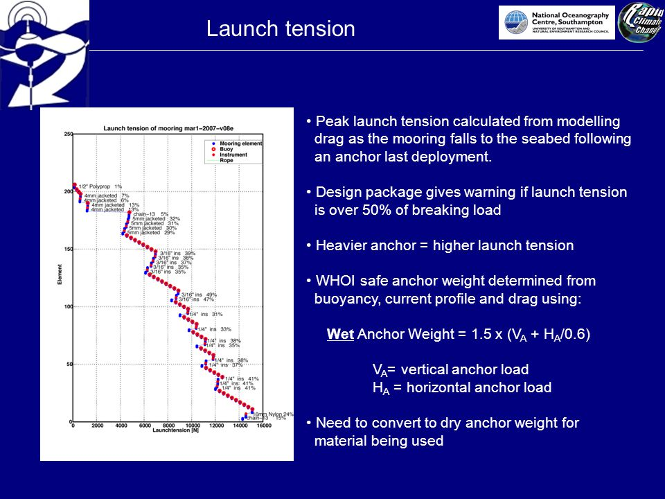 Launch tension Peak launch tension calculated from modelling drag as the mooring falls to the seabed following an anchor last deployment.