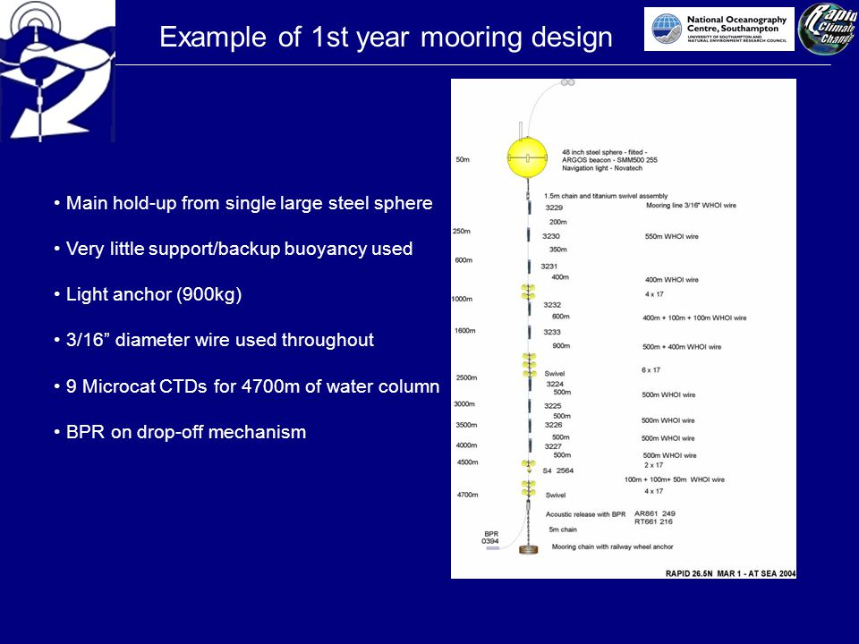 Example of 1st year mooring design Main hold-up from single large steel sphere Very little support/backup buoyancy used Light anchor (900kg) 3/16 diameter wire used throughout 9 Microcat CTDs for 4700m of water column BPR on drop-off mechanism