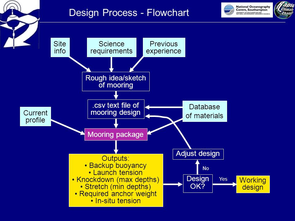 Design Process - Flowchart Current profile Site info Science requirements Rough idea/sketch of mooring.csv text file of mooring design Outputs: Backup buoyancy Launch tension Knockdown (max depths) Stretch (min depths) Required anchor weight In-situ tension Database of materials Design OK.