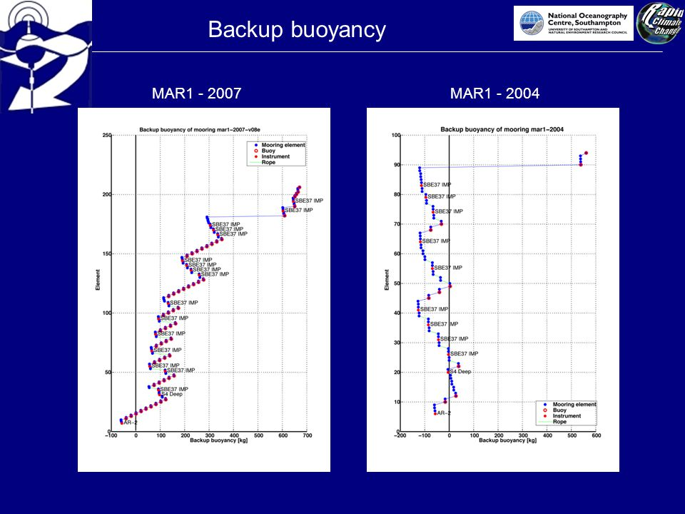 Backup buoyancy MAR1 - 2007MAR1 - 2004
