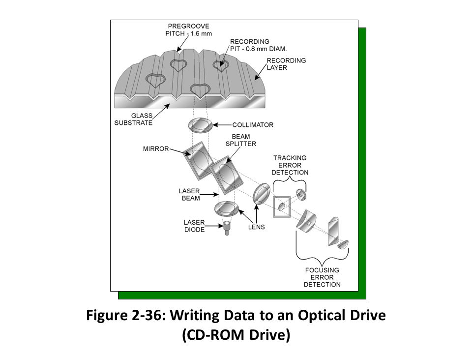 Figure 2-36: Writing Data to an Optical Drive (CD-ROM Drive)