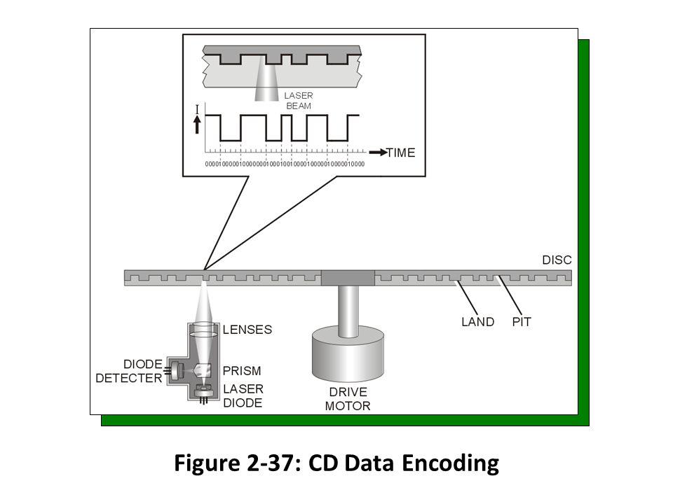 Figure 2-37: CD Data Encoding
