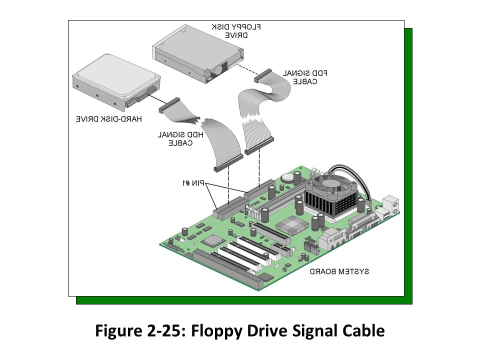 Figure 2-25: Floppy Drive Signal Cable