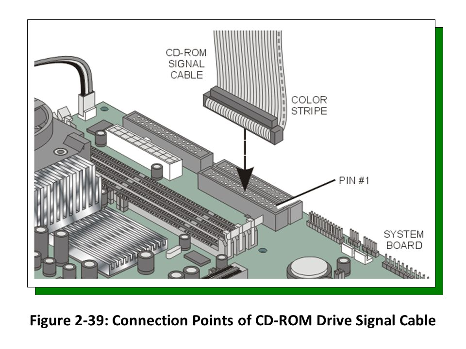 Figure 2-39: Connection Points of CD-ROM Drive Signal Cable