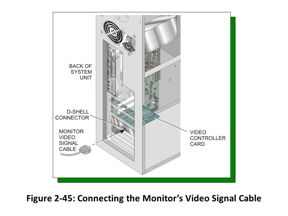 Figure 2-45: Connecting the Monitors Video Signal Cable