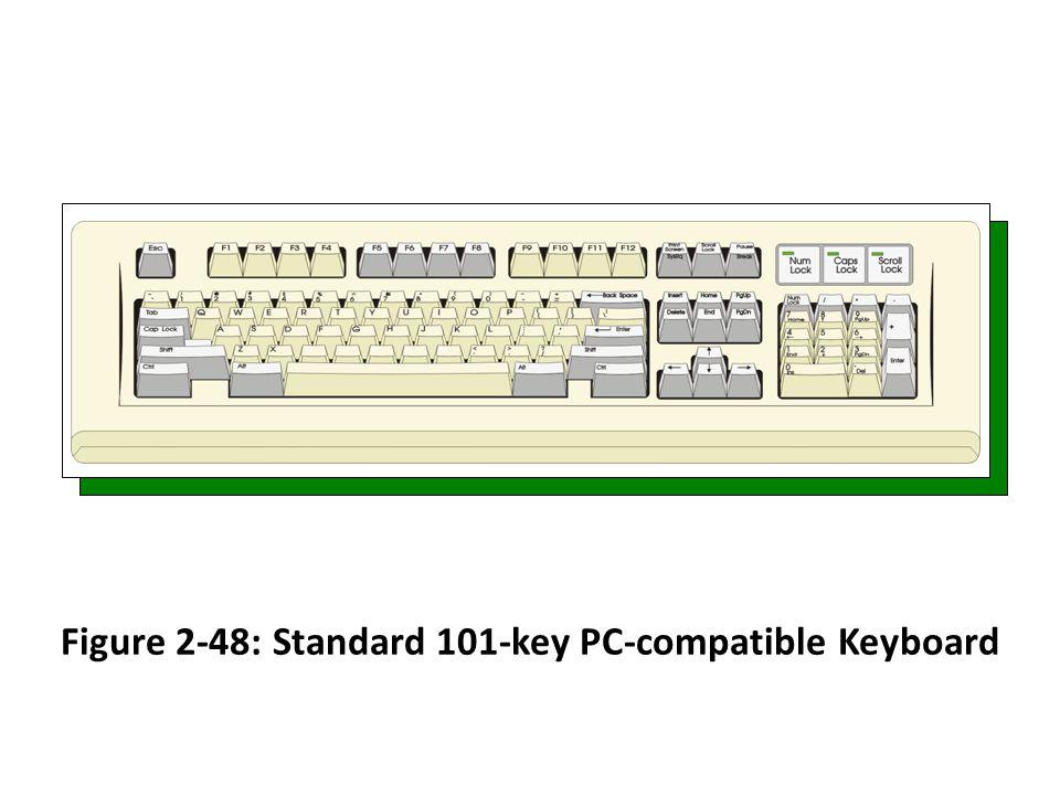 Figure 2-48: Standard 101-key PC-compatible Keyboard