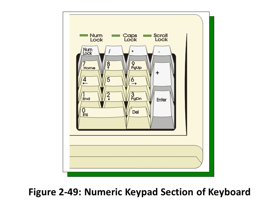 Figure 2-49: Numeric Keypad Section of Keyboard