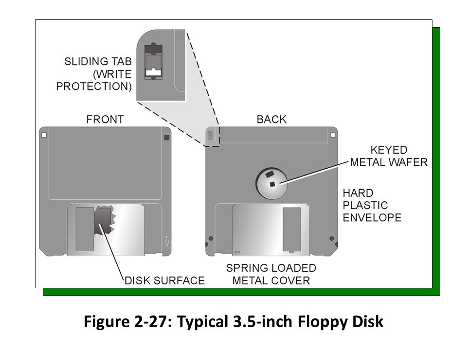 Figure 2-27: Typical 3.5-inch Floppy Disk