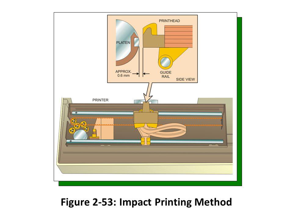 Figure 2-53: Impact Printing Method