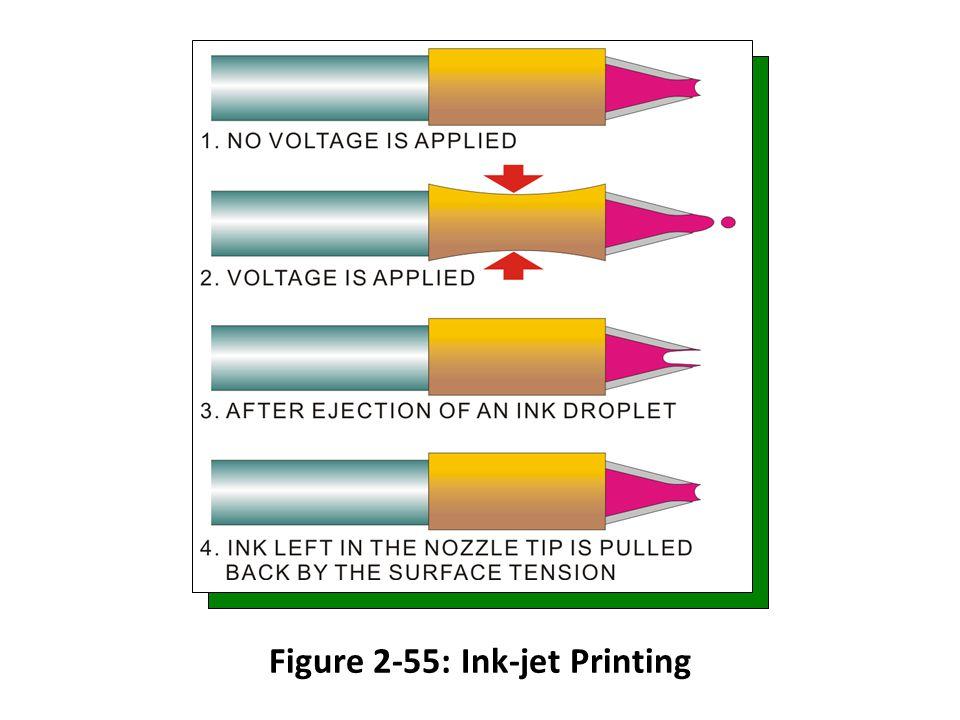 Figure 2-55: Ink-jet Printing
