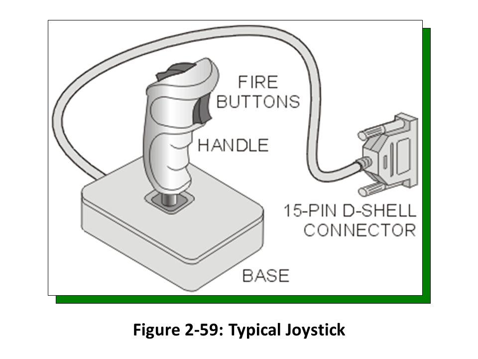 Figure 2-59: Typical Joystick
