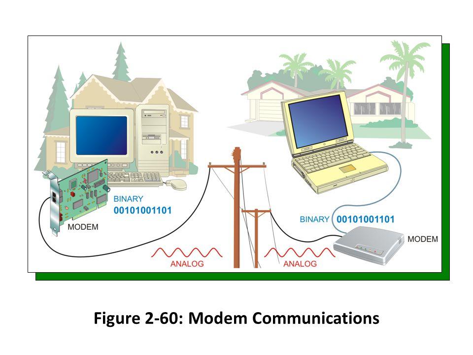 Figure 2-60: Modem Communications