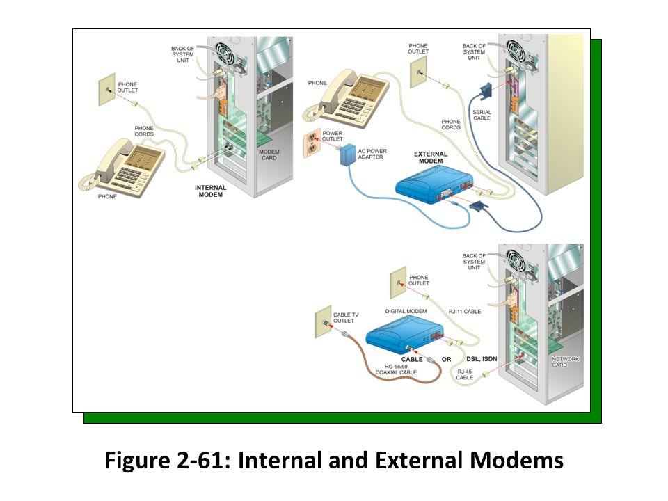 Figure 2-61: Internal and External Modems