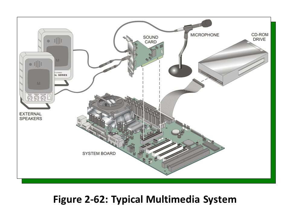 Figure 2-62: Typical Multimedia System