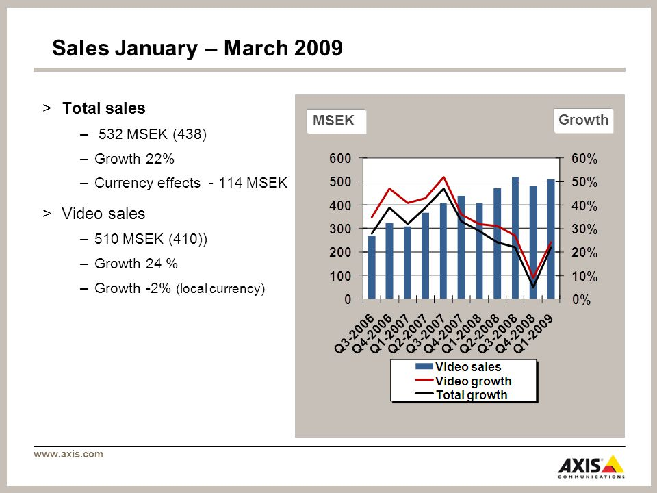 www.axis.com Sales January – March 2009 >Total sales – 532 MSEK (438) –Growth 22% –Currency effects - 114 MSEK >Video sales –510 MSEK (410)) –Growth 24 % –Growth -2% (local currency) MSEK Growth