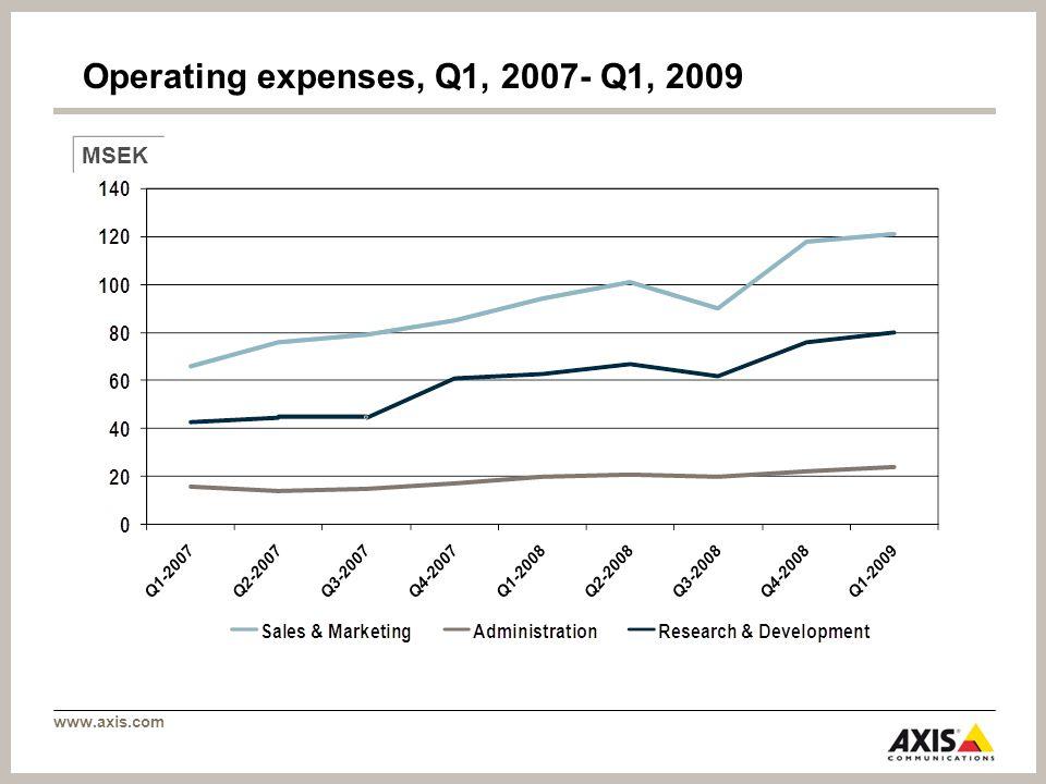 www.axis.com Operating expenses, Q1, 2007- Q1, 2009 MSEK