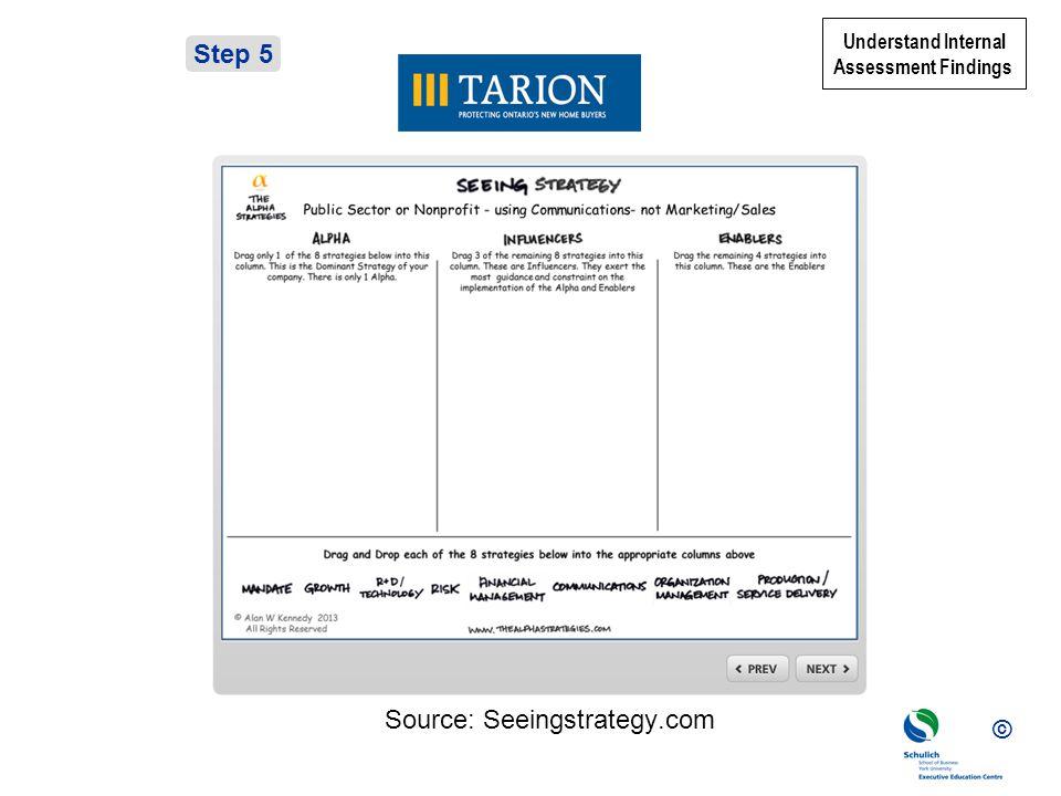© Step 5 Understand Internal Assessment Findings Source: Seeingstrategy.com