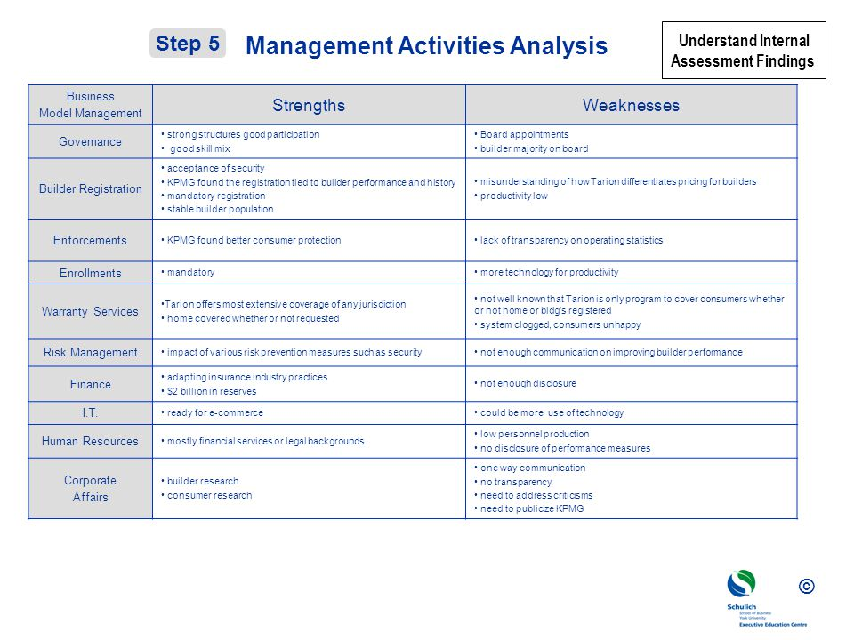 © Management Activities Analysis Business Model Management StrengthsWeaknesses Governance strong structures good participation good skill mix Board appointments builder majority on board Builder Registration acceptance of security KPMG found the registration tied to builder performance and history mandatory registration stable builder population misunderstanding of how Tarion differentiates pricing for builders productivity low Enforcements KPMG found better consumer protection lack of transparency on operating statistics Enrollments mandatory more technology for productivity Warranty Services Tarion offers most extensive coverage of any jurisdiction home covered whether or not requested not well known that Tarion is only program to cover consumers whether or not home or bldgs registered system clogged, consumers unhappy Risk Management impact of various risk prevention measures such as security not enough communication on improving builder performance Finance adapting insurance industry practices $2 billion in reserves not enough disclosure I.T.