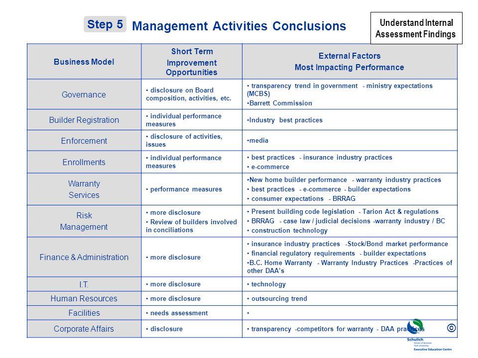 © Management Activities Conclusions Business Model Short Term Improvement Opportunities External Factors Most Impacting Performance Governance disclosure on Board composition, activities, etc.