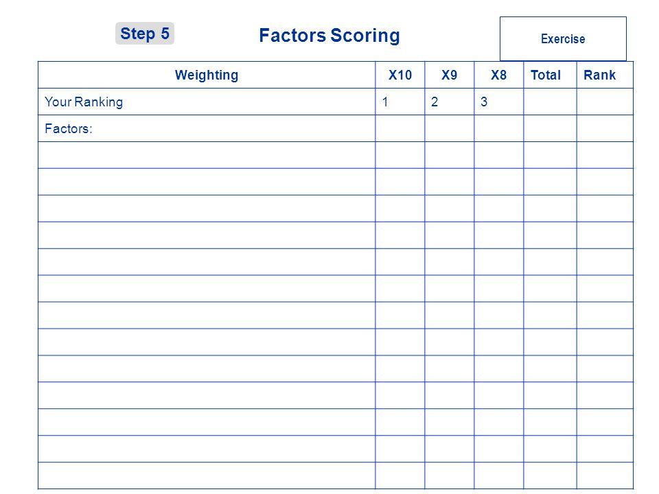 © Factors Scoring Step 5 Exercise WeightingX10X9X8TotalRank Your Ranking123 Factors: