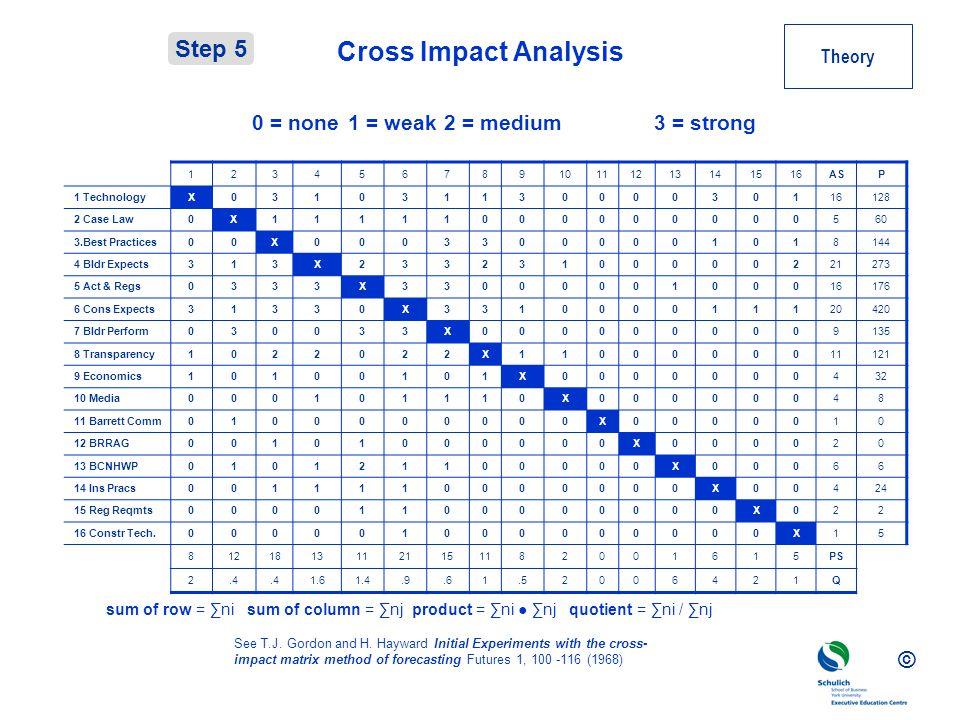 © Cross Impact Analysis 12345678910111213141516ASP 1 TechnologyX03103113000030116128 2 Case Law0X11111000000000560 3.Best Practices00X00033000001018144 4 Bldr Expects313X23323100000221273 5 Act & Regs0333X3300000100016176 6 Cons Expects31330X331000011120420 7 Bldr Perform030033X0000000009135 8 Transparency1022022X1100000011121 9 Economics10100101X0000000432 10 Media000101110X00000048 11 Barrett Comm0100000000X0000010 12 BRRAG00101000000X000020 13 BCNHWP010121100000X00066 14 Ins Pracs0011110000000X00424 15 Reg Reqmts00001100000000X022 16 Constr Tech.000001000000000X15 81218131121151182001615PS 2.4 1.61.4.9.61.52006421Q See T.J.