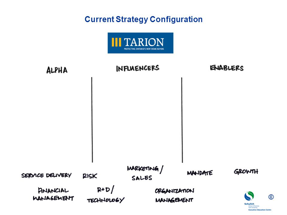 © Current Strategy Configuration