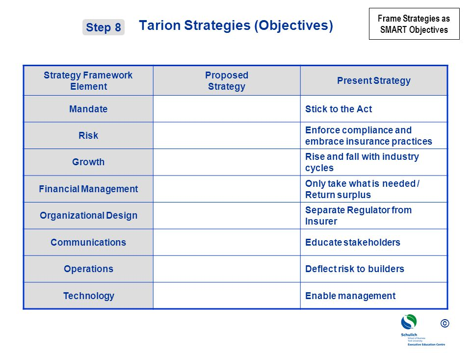 © Tarion Strategies (Objectives) Strategy Framework Element Proposed Strategy Present Strategy MandateStick to the Act Risk Enforce compliance and embrace insurance practices Growth Rise and fall with industry cycles Financial Management Only take what is needed / Return surplus Organizational Design Separate Regulator from Insurer CommunicationsEducate stakeholders OperationsDeflect risk to builders TechnologyEnable management Step 8 Frame Strategies as SMART Objectives