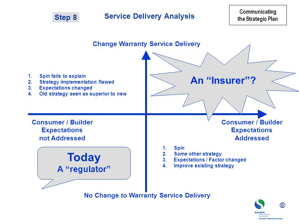 © Service Delivery Analysis Consumer / Builder Expectations not Addressed Change Warranty Service Delivery No Change to Warranty Service Delivery Today A regulator 1.Spin 2.Some other strategy 3.Expectations / Factor changed 4.Improve existing strategy An Insurer.