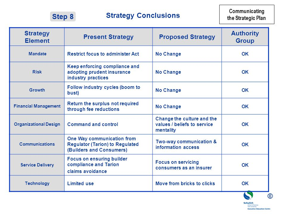 © Strategy Conclusions Strategy Element Present StrategyProposed Strategy Authority Group Mandate Restrict focus to administer ActNo ChangeOK Risk Keep enforcing compliance and adopting prudent insurance industry practices No ChangeOK Growth Follow industry cycles (boom to bust) No ChangeOK Financial Management Return the surplus not required through fee reductions No ChangeOK Organizational Design Command and control Change the culture and the values / beliefs to service mentality OK Communications One Way communication from Regulator (Tarion) to Regulated (Builders and Consumers) Two-way communication & information access OK Service Delivery Focus on ensuring builder compliance and Tarion claims avoidance Focus on servicing consumers as an insurer OK Technology Limited useMove from bricks to clicksOK Step 8 Communicating the Strategic Plan
