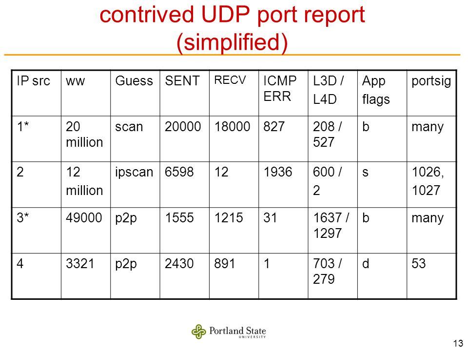 13 contrived UDP port report (simplified) IP srcwwGuessSENT RECV ICMP ERR L3D / L4D App flags portsig 1*20 million scan2000018000827208 / 527 bmany 212 million ipscan6598121936600 / 2 s1026, 1027 3*49000p2p15551215311637 / 1297 bmany 43321p2p24308911703 / 279 d53