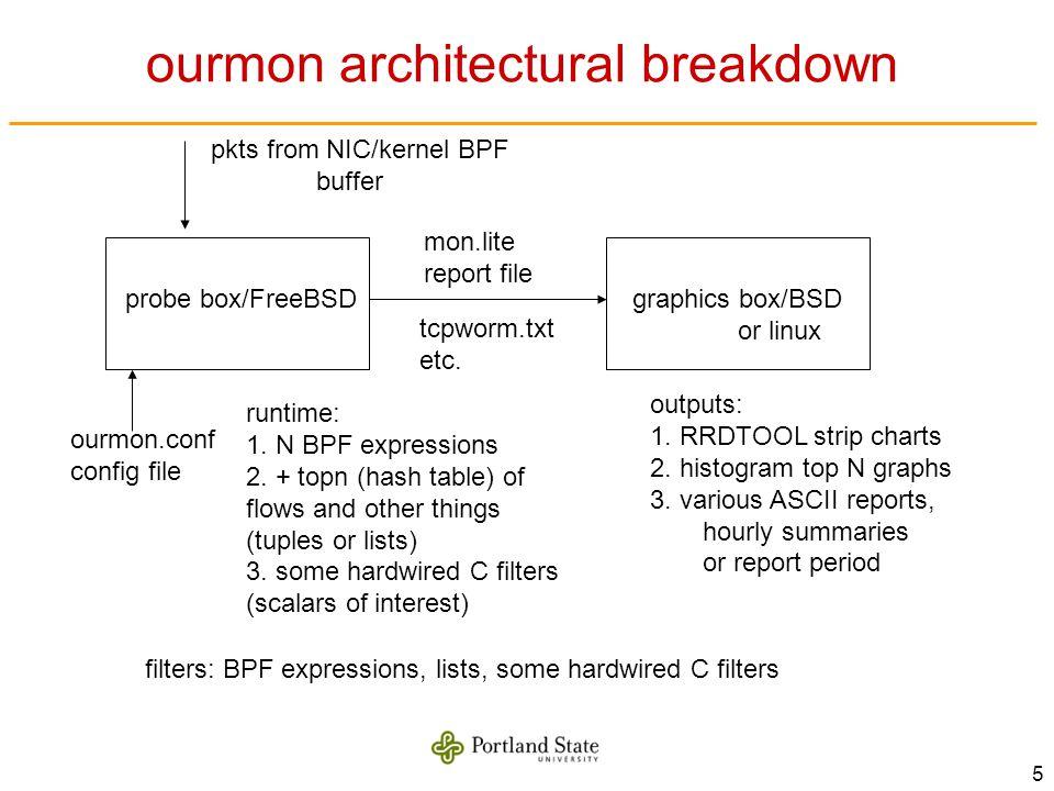 5 ourmon architectural breakdown probe box/FreeBSDgraphics box/BSD or linux ourmon.conf config file runtime: 1.