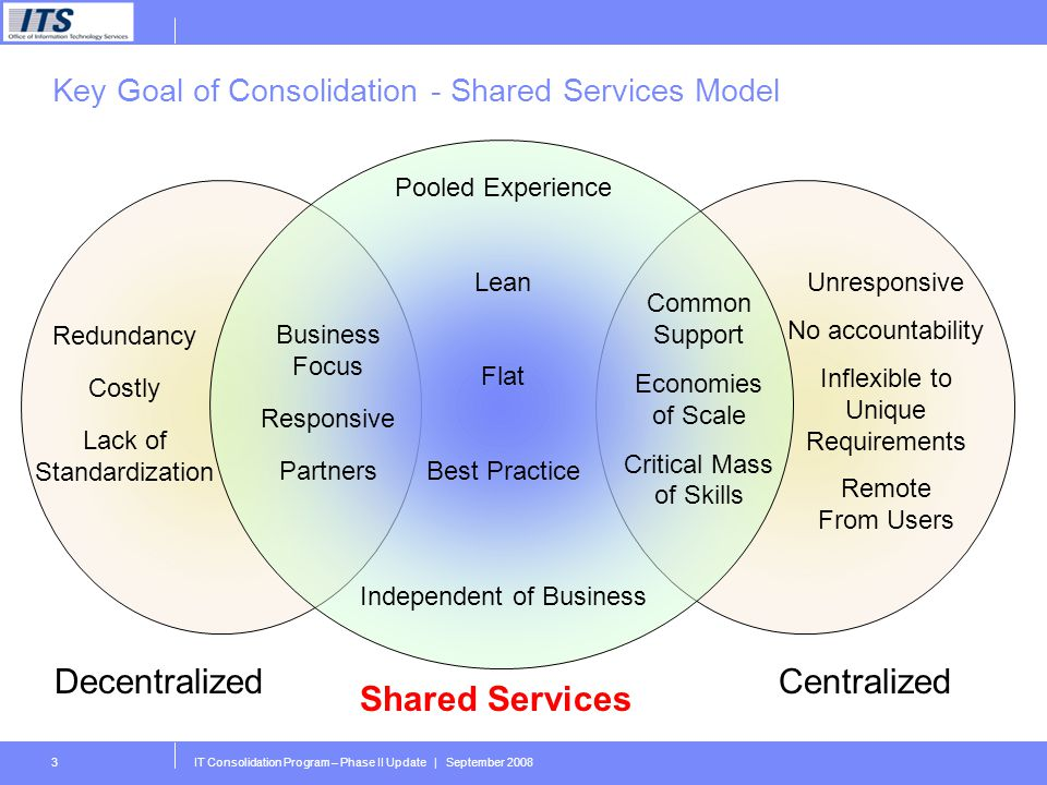 IT Consolidation Program – Phase II Update | September 20083 Key Goal of Consolidation - Shared Services Model Redundancy Costly Lack of Standardization Business Focus Responsive Partners Pooled Experience Lean Flat Best Practice Independent of Business Common Support Economies of Scale Critical Mass of Skills Unresponsive No accountability Inflexible to Unique Requirements Remote From Users DecentralizedCentralized Shared Services