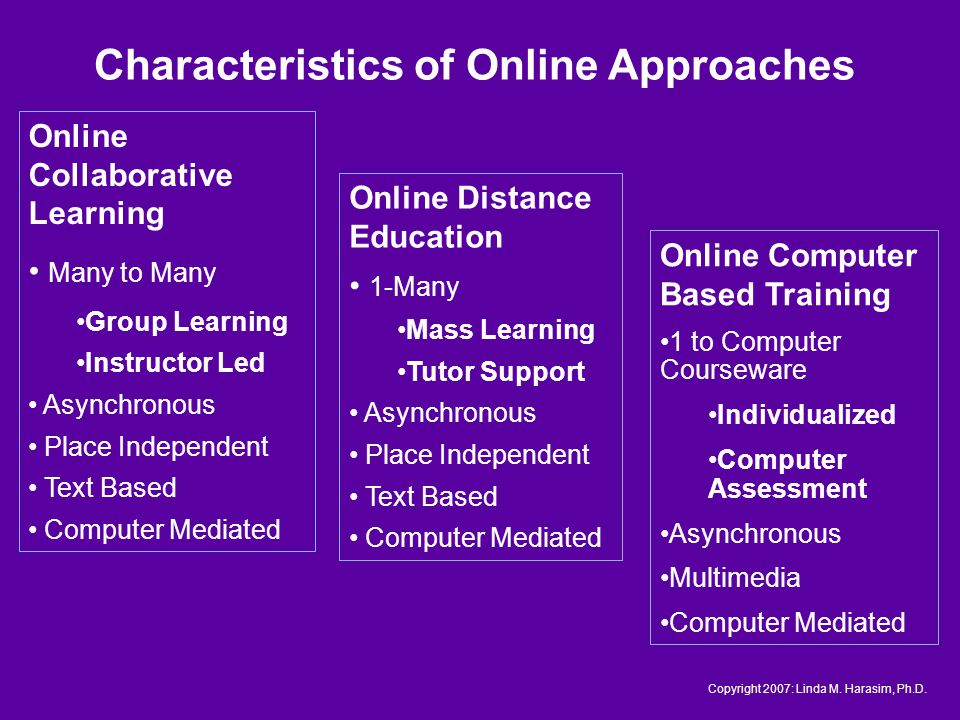 Online Collaborative Learning Many to Many Group Learning Instructor Led Asynchronous Place Independent Text Based Computer Mediated Online Computer Based Training 1 to Computer Courseware Individualized Computer Assessment Asynchronous Multimedia Computer Mediated Online Distance Education 1-Many Mass Learning Tutor Support Asynchronous Place Independent Text Based Computer Mediated Characteristics of Online Approaches Copyright 2007: Linda M.