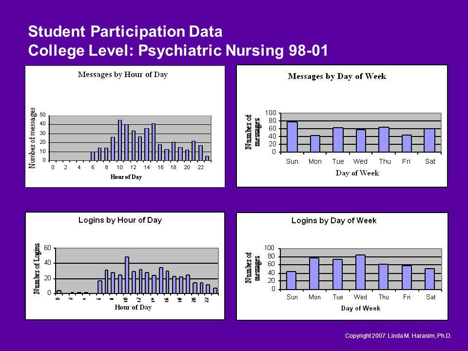 Student Participation Data College Level: Psychiatric Nursing 98-01 Copyright 2007: Linda M.