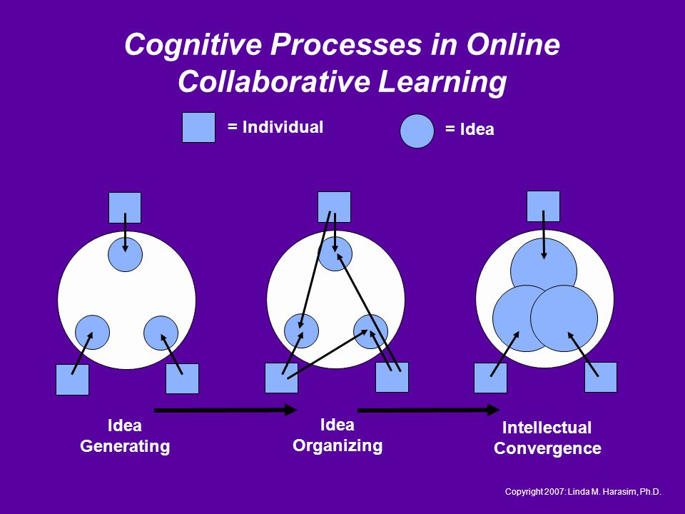 Cognitive Processes in Online Collaborative Learning Copyright 2007: Linda M.
