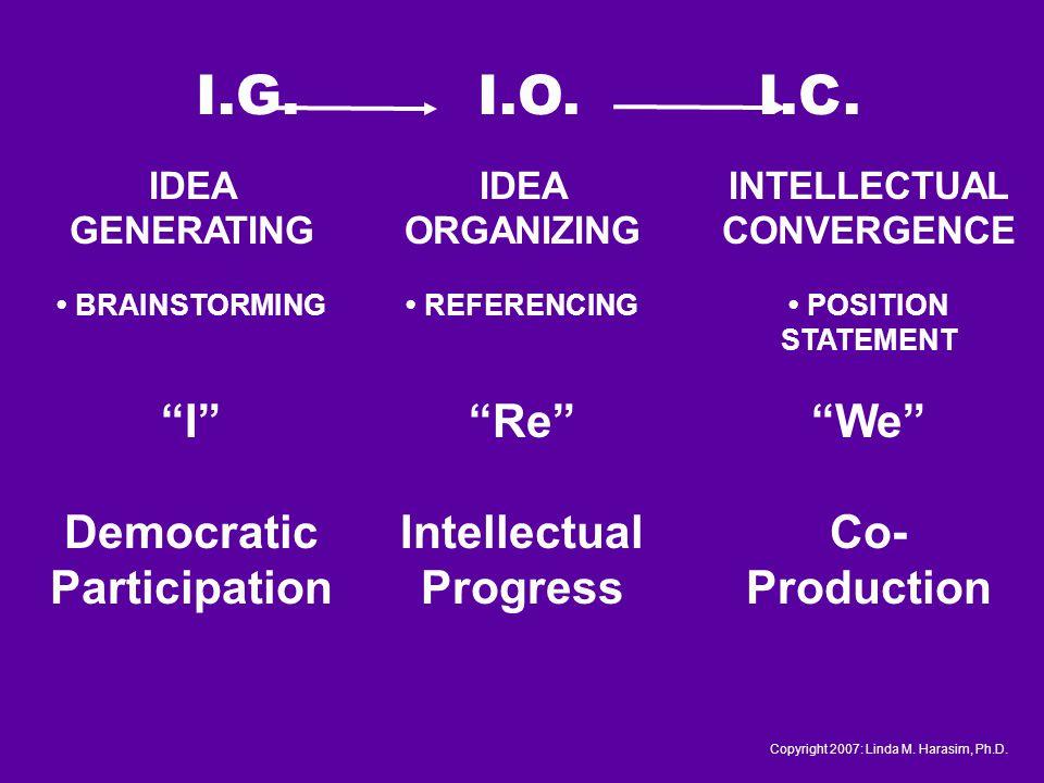 I.G. I.O. I.C. Copyright 2007: Linda M. Harasim, Ph.D.
