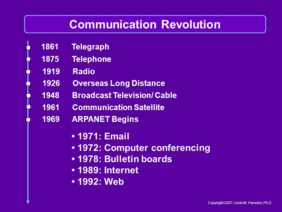 1861 Telegraph 1875 Telephone 1919 Radio 1926 Overseas Long Distance 1948 Broadcast Television/ Cable 1961 Communication Satellite 1969 ARPANET Begins 1971: Email 1972: Computer conferencing 1978: Bulletin boards 1989: Internet 1992: Web Communication Revolution Copyright 2007: Linda M.